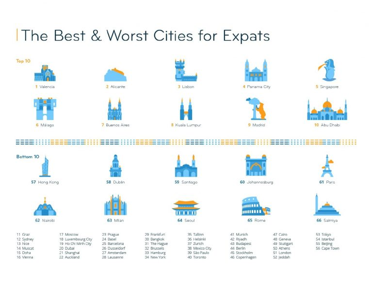 Expat City Ranking 2020_Best and Worst Cities