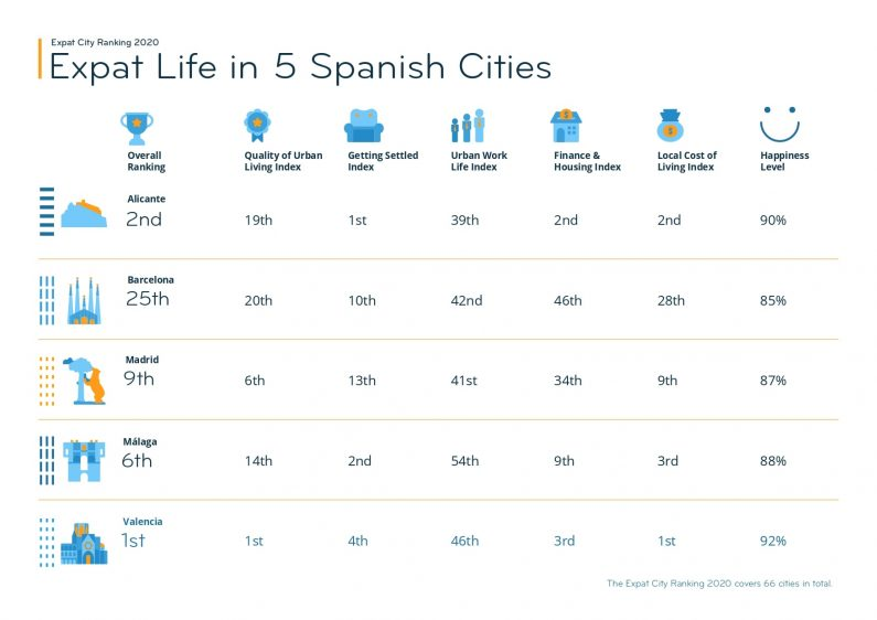 Best Spanish Cities for Expats