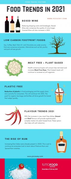 Food Trends 2021 by piccavey